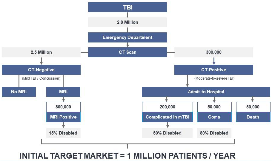 TBI Incidence, Severity and Disability (US, annual)